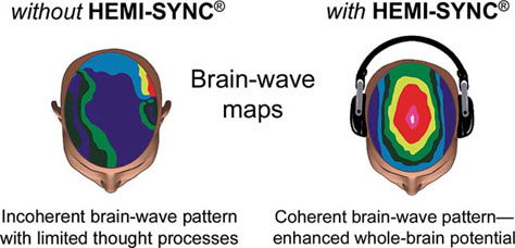 hemi sync brain wave patterns